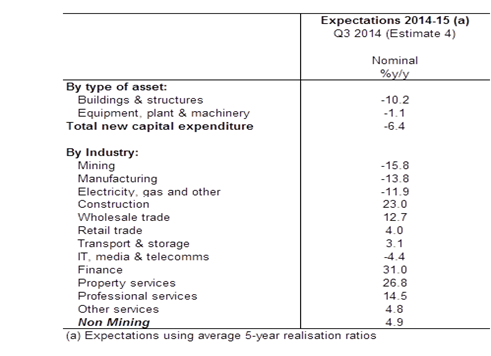 Table: Investment intentions by sector and type (Source: ABS)