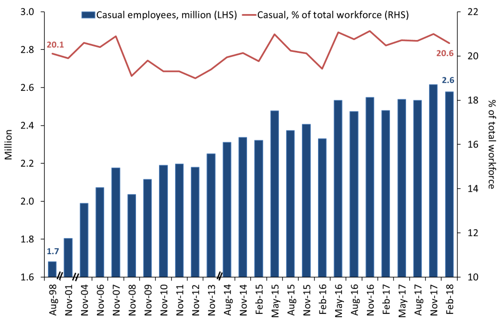 Sources: ABS characteristics of employment; Labour Force Australia, Detailed Quarterly. Note: these data were available intermittently from August 1998 to August 2014. Data from August 2014 to the present are available on a quarterly basis.