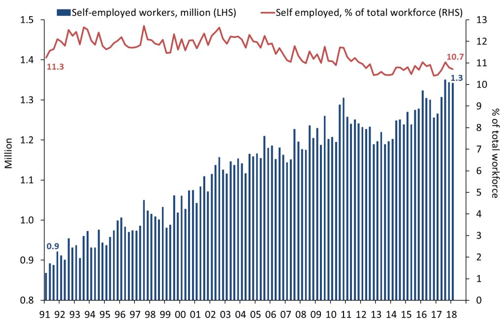 Source: ABS Labour Force Australia, Detailed Quarterly
