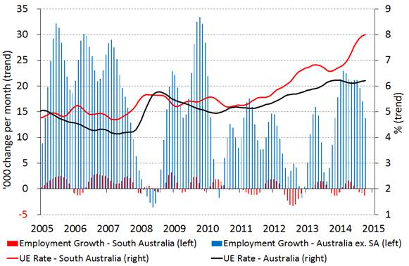 Chart: Monthly employment growth and unemployment rate, Australia vs. South Australia (Source: ABS)
