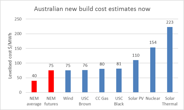 Sources: AER (NEM 2014), ASXenergy (futures), ACT wind auction, ARENA solar round, remainder CO2CRC Australian Power Generation Technology report. Fuel cost assumptions: gas $8/GJ, black coal $4/GJ, brown coal $1.75/GJ.