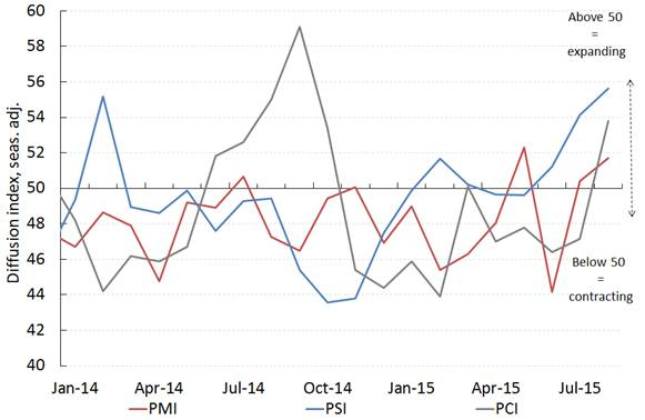 Chart: Monthly Australian PMI®, PSI® and PCI® (Source: Ai Group)
