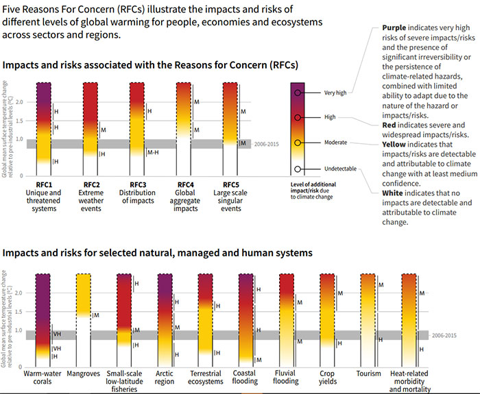 Figure 1 – IPCC 'burning embers' chart illustrates state of research on impacts of increasing temperatures and high (H) or medium (M) confidence levels