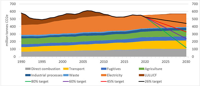 Figure 3 - Australian greenhouse emissions by sector, historical and 2017 business-as-usual projections, with alternate 2030 targets