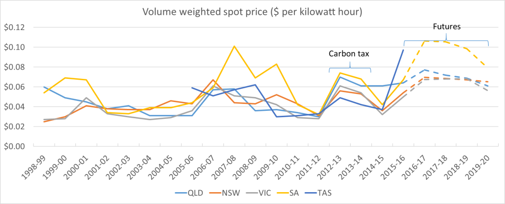 Energy Prices What S Going On Ai Group Blog