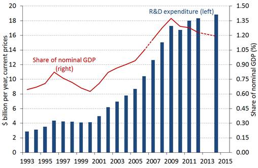 Chart 1: Business R&D expenditure
