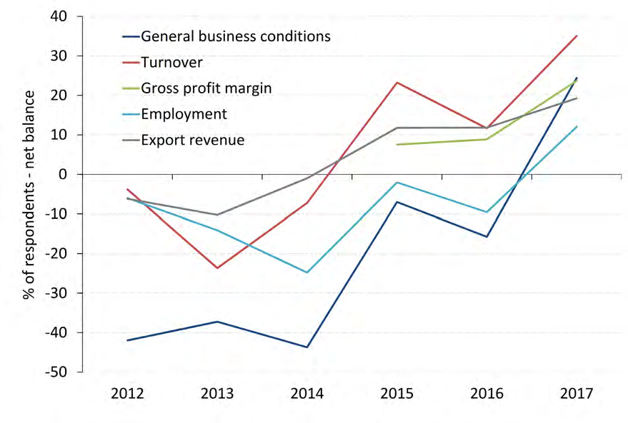 Chart: Net balance of reported manufacturing conditions (Ai Group National CEO Survey: Business Prospects in 2018)