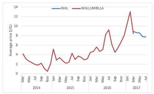 Figure 2 - Wallumbilla spot prices (AEMO)