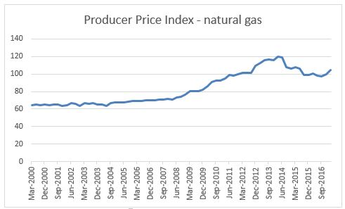 Figure 3 - producer prices for gas (ABS)