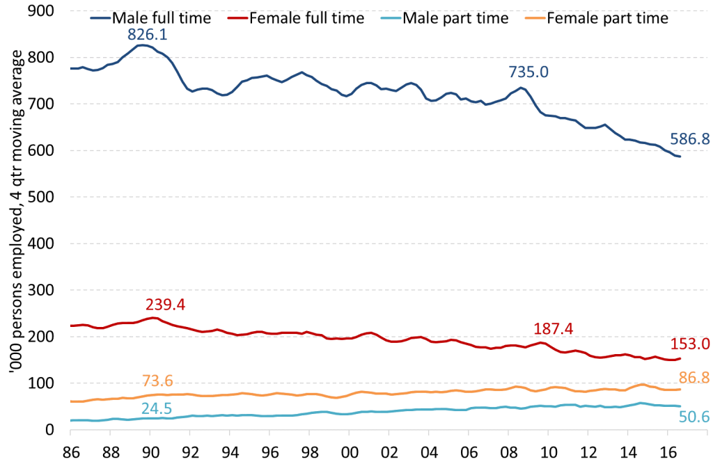 Chart 4: Australian manufacturing employment by full-time / part-time work status and sex  (original data, 4 quarter moving average)