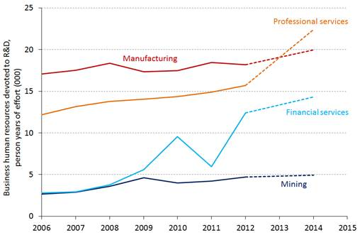 Chart 4: Human resources devoted to business R&D - Top 4 industries (* ANZSIC06 codes were used from 2005–06 and the survey became bi-annual from 2011-12. Source: ABS)